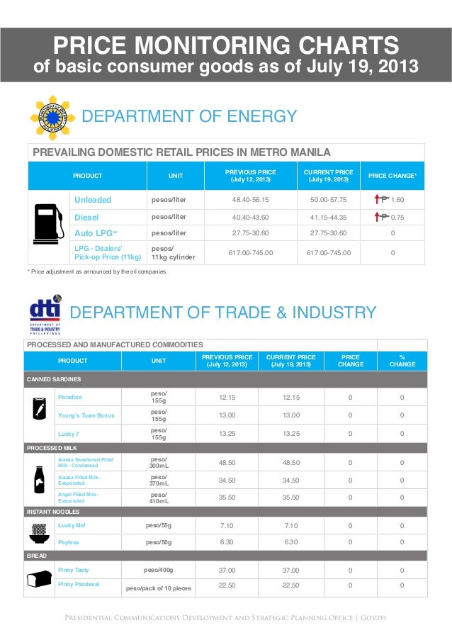 PRICE MONITORING CHARTS of basic consumer goods as of July 19, 2013 PROCESSED AND MANUFACTURED COMMODITIES PRODUCT UNIT PR...