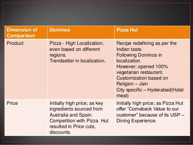 marketing strategy by pizza hut essay The marketing strategies are vital to the organization to focus on marketing systems, functions, and achievement the goals this report explores pizza hut sdn bhd fast food restaurant malaysia background of the company mission, vision, objective foals, and challenges in marketing.