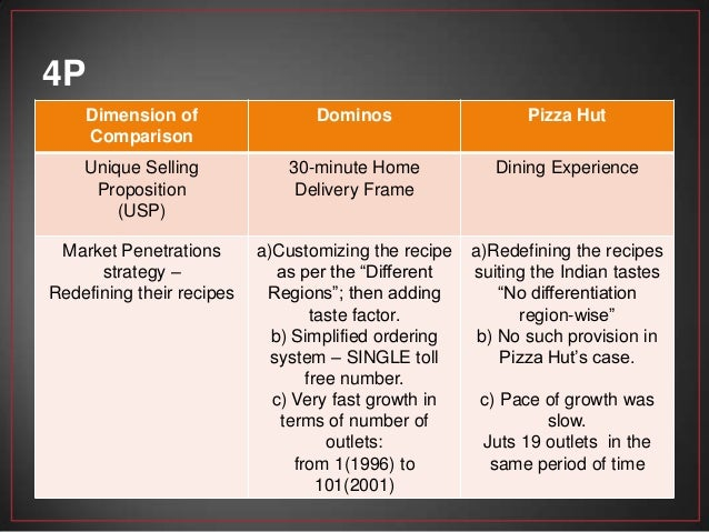 Price war dominos vs pizza hut