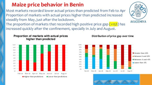 10 Maize price behavior in Benin Most markets recorded lower actual prices than predicted from Feb to Apr Proportion of ma...