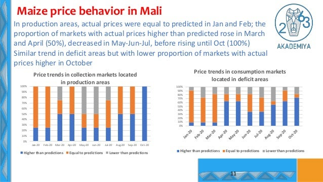 11 Maize price behavior in Mali In production areas, actual prices were equal to predicted in Jan and Feb; the proportion ...