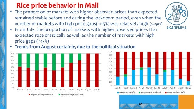 • The proportion of markets with higher observed prices than expected remained stable before and during the lockdown perio...
