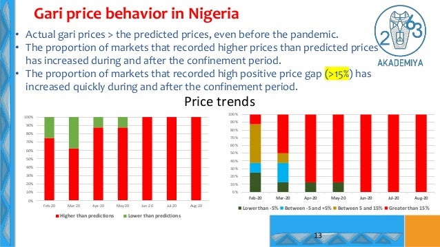 13 Gari price behavior in Nigeria • Actual gari prices > the predicted prices, even before the pandemic. • The proportion ...