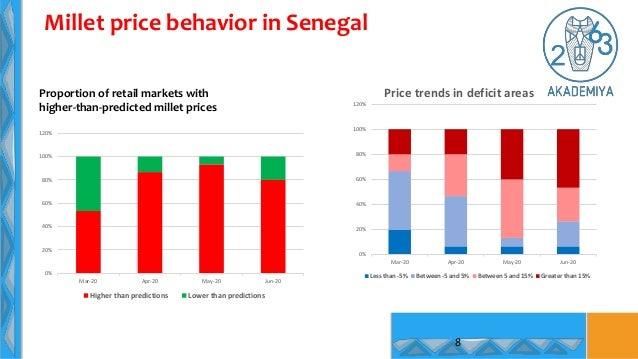 Millet price behavior in Senegal 8 0% 20% 40% 60% 80% 100% 120% Mar-20 Apr-20 May-20 Jun-20 Higher than predictions Lower ...