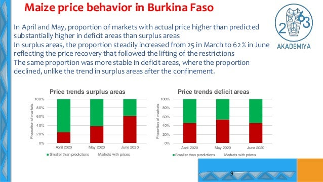 In April and May, proportion of markets with actual price higher than predicted substantially higher in deficit areas than...