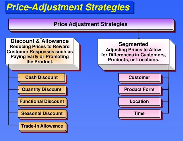 Price adjustments not available on items that were originally bought on sale or clearance. Call customer service at to get your online price adjustment.