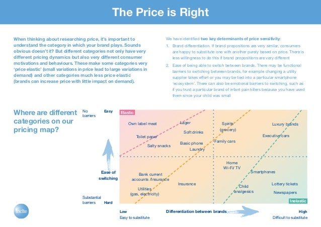 The Price is Right When thinking about researching price, it's important to understand the category in which your brand pl...