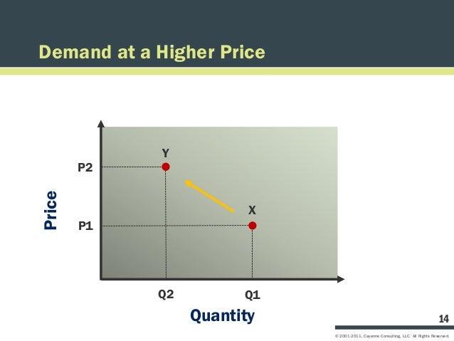 Demand at a Higher Price             Y        P2Price                         X        P1             Q2         Q1       ...