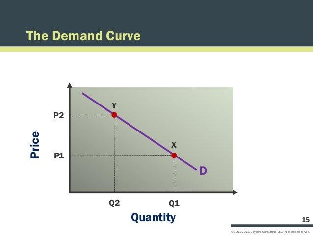 The Demand Curve             Y        P2Price                         X        P1                             D           ...