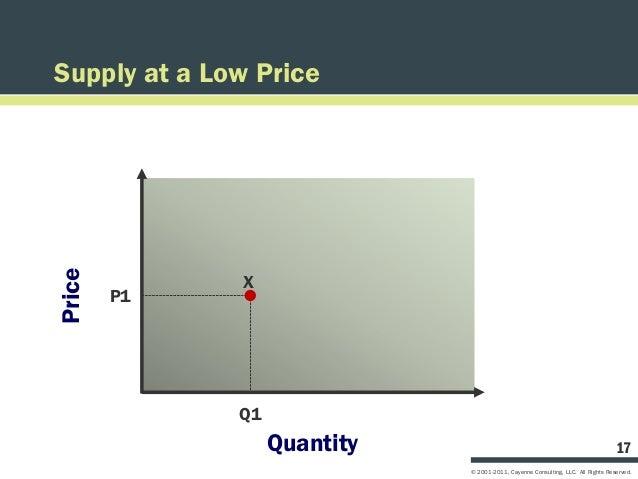 Supply at a Low PricePrice              X        P1              Q1                   Quantity                            ...