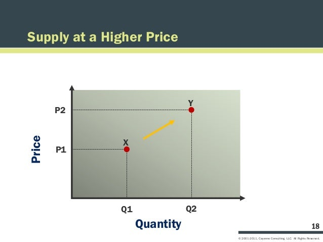 Supply at a Higher Price                              Y        P2Price               X        P1              Q1          ...