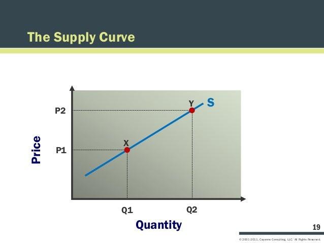 The Supply Curve                              Y    S        P2Price              X        P1             Q1               ...
