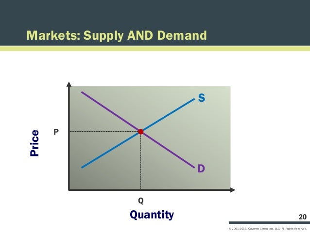 Markets: Supply AND Demand                         S        PPrice                         D                Q             ...