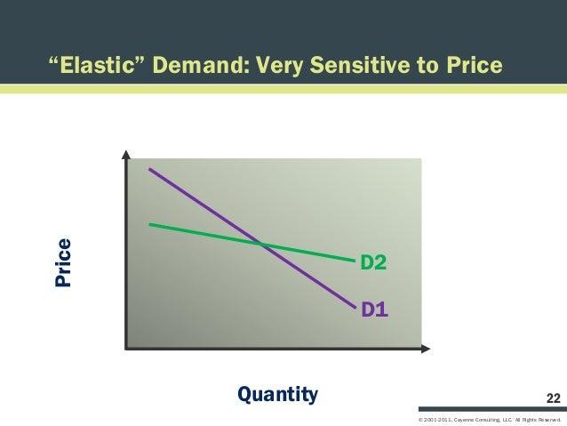 """Elastic"" Demand: Very Sensitive to PricePrice                            D2                            D1                ..."