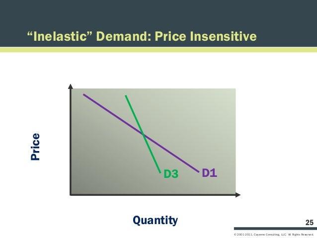 """Inelastic"" Demand: Price InsensitivePrice                      D3    D1                 Quantity                         ..."