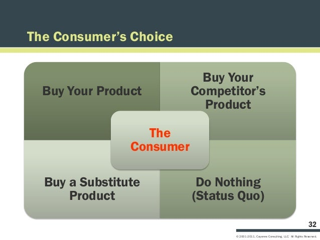 The Consumer's Choice                             Buy Your  Buy Your Product         Competitor's                         ...