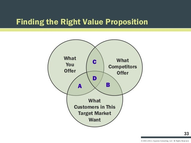 Finding the Right Value Proposition            What                What            You         C                          ...