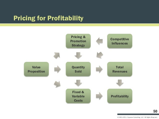 Pricing for Profitability                    Pricing &                                Competitive                    Promo...