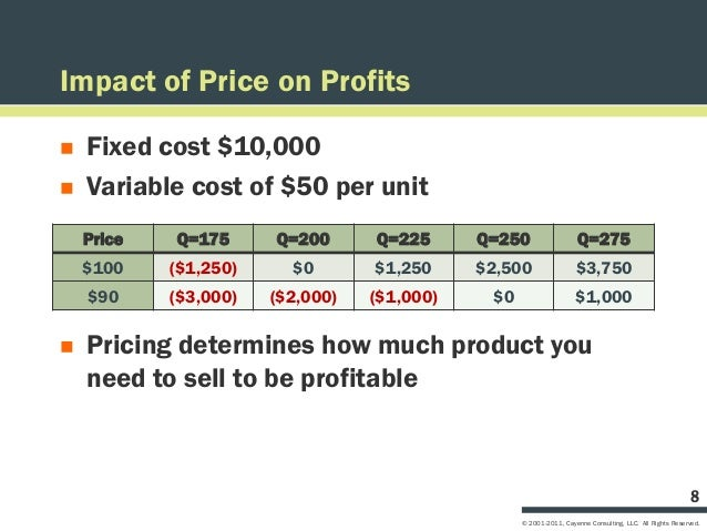 Impact of Price on Profits   Fixed cost $10,000   Variable cost of $50 per unit    Price   Q=175      Q=200      Q=225  ...