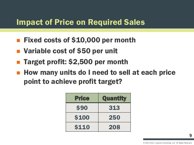 Impact of Price on Required Sales   Fixed costs of $10,000 per month   Variable cost of $50 per unit   Target profit: $...