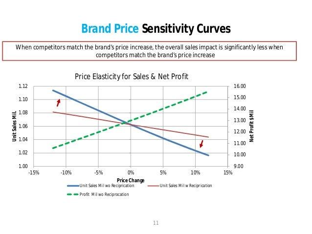 Pricing Analytics Case Study