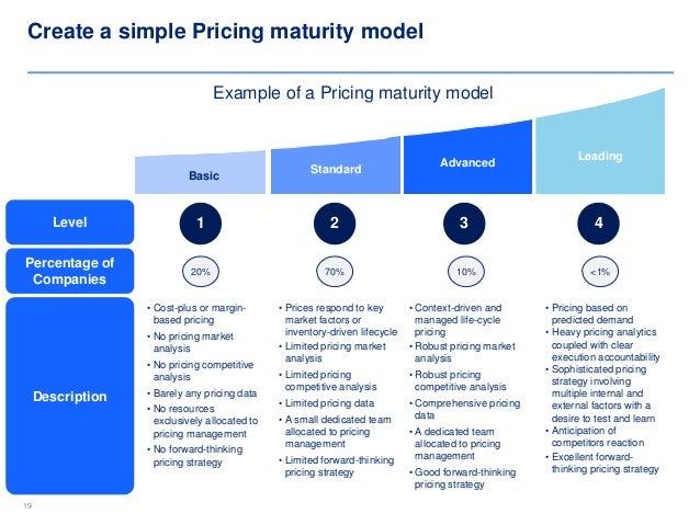 pricing strategies template framework by ex mckinsey. Black Bedroom Furniture Sets. Home Design Ideas