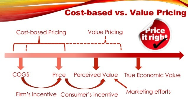 explain the importance of costs in the pricing strategy of an organisation Pricing strategy entails  the following sections explain various  while managers must consider costs when developing a pricing policy and strategy, costs alone.