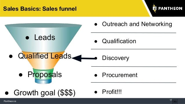 Pantheon.io 17 Sales Basics: Sales funnel  ● Leads ● Qualified Leads ● Proposals ● Growth goal ($$$) ● Outreach and Netwo...