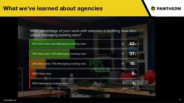 Pantheon.io 4 What we've learned about agencies