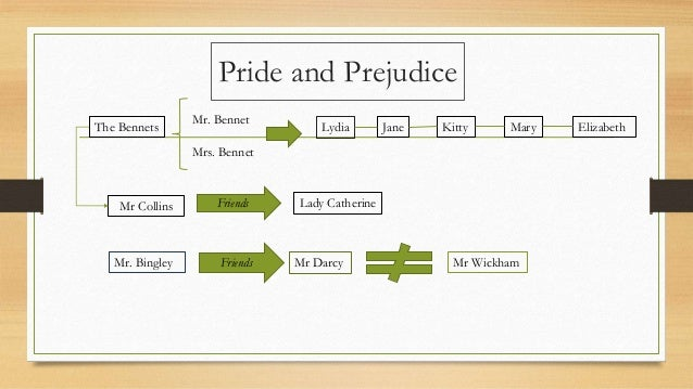 pride prejudice elizabeths internal conflict The main conflict in this novel is plainly suggested within its title it is pride and prejudice vs the success of elizabeth's and darcy's romance.