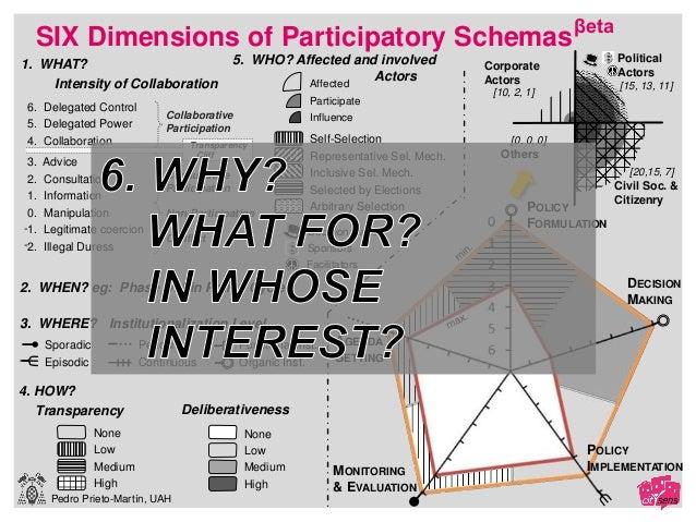 Pedro Prieto-Martín, UAH None Low Medium High 1. WHAT? Others [20,15, 7] None Low Medium High Participate [0, 0, 0]Self-Se...