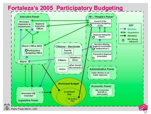 Pedro Prieto-Martín, UAH 17 Fortaleza's 2005 Participatory Budgeting