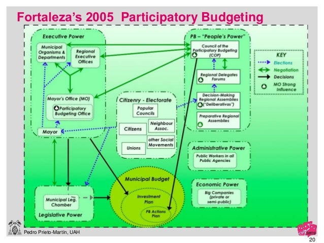 Pedro Prieto-Martín, UAH 20 Fortaleza's 2005 Participatory Budgeting