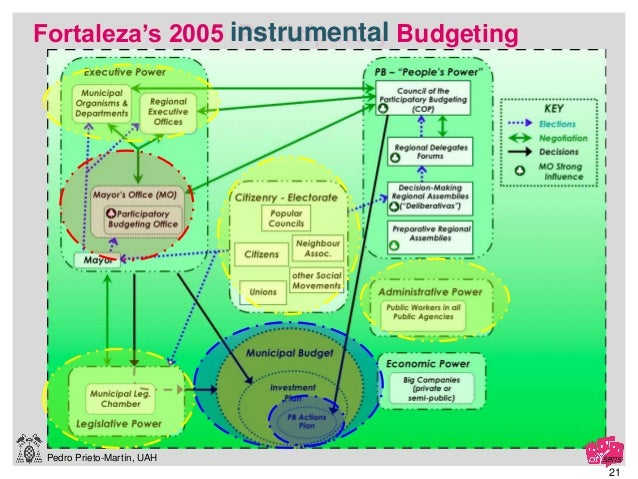 Pedro Prieto-Martín, UAH 21 Fortaleza's 2005 Participatory Budgetinginstrumental