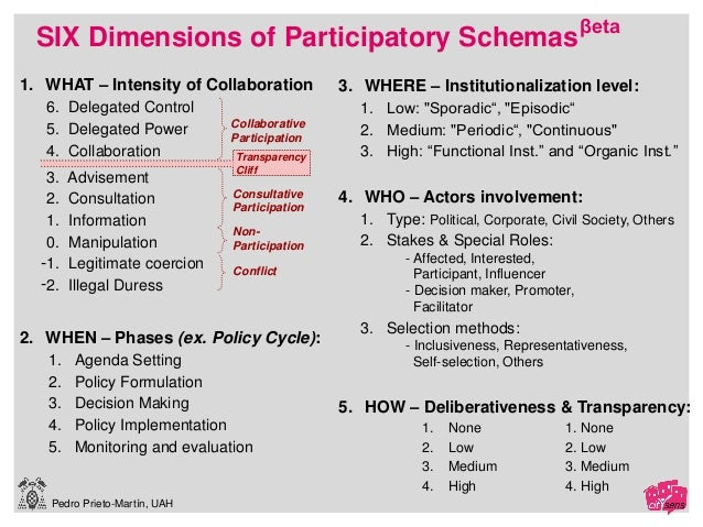 Pedro Prieto-Martín, UAH 1. WHAT – Intensity of Collaboration 6. Delegated Control 5. Delegated Power 4. Collaboration 3. ...