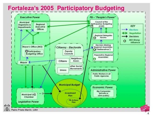 Pedro Prieto-Martín, UAH 4 Fortaleza's 2005 Participatory Budgeting