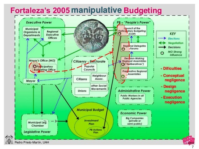 Pedro Prieto-Martín, UAH Fortaleza's 2005 Participatory Budgetingmanipulative - Conceptual negligence - Execution negligen...