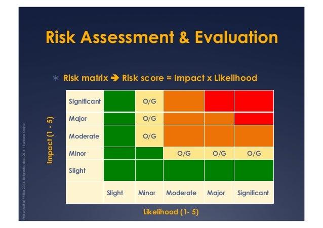 Risk Assessment & Evaluation ! Risk matrix ! Risk score = Impact x Likelihood Significant O/G Major O/G Moderate O/G Mino...