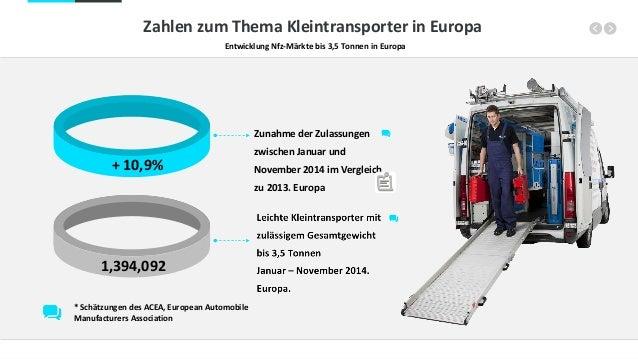 Zahlen zum Thema Kleintransporter in Europa Entwicklung Nfz-Märkte bis 3,5 Tonnen in Europa + 10,9% 1,394,092 Zunahme der ...