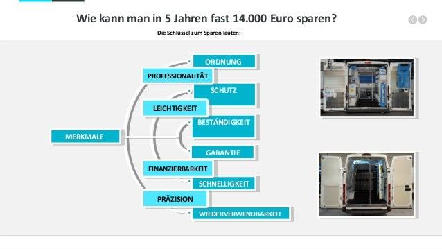 Wie kann man in 5 Jahren fast 14.000 Euro sparen? Die Schlüssel zum Sparen lauten: ORDNUNGORDNUNG BESTÄNDIGKEITBESTÄNDIGKE...