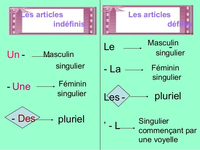 Les articles Les articles  indéfinis définis  Un -  - Une  - Des  Masculin  singulier  Le -  - La  Les -  ' - L  Masculin ...