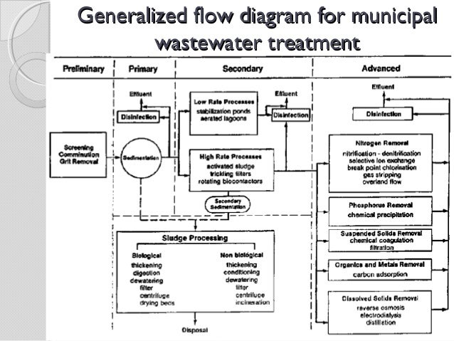 Process Flow Diagram For Wastewater Treatment Plant Example
