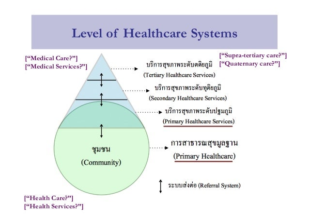 health policy primary health care Abstract primary healthcare is considered an essential feature of health systems to secure population health and contain costs of healthcare while universal health coverage forms a key to secure access to care this paper is based on a workshop at the 2016 world organization of family doctors (wonca) south asia.