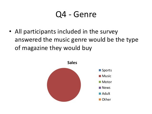 primary research questionnaire How market research questionnaires, surveys and focus groups can be powerful tools for improving your understanding of your market and customers.