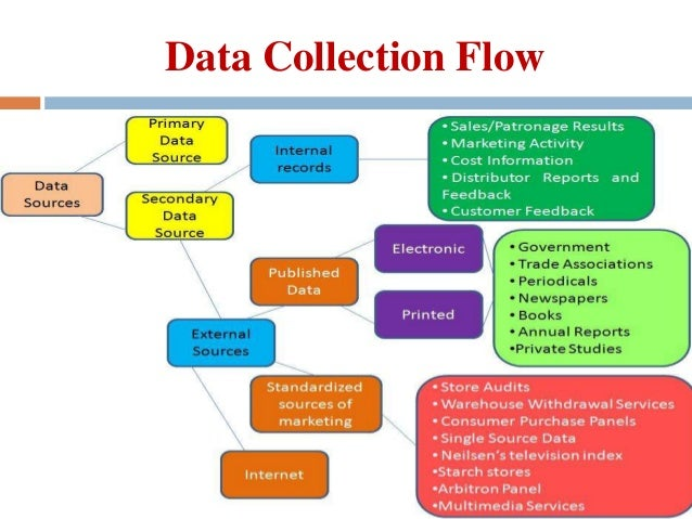 Data Collection-Primary & Secondary