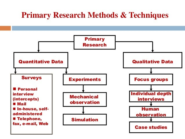 primary and secondary methods The most common methods of collecting primary data are conducting questionnaires, surveys, interviews, observations, case studies and focus groups, and examining documents and records data collection is the process of gathering information from different sources there are two types of data.