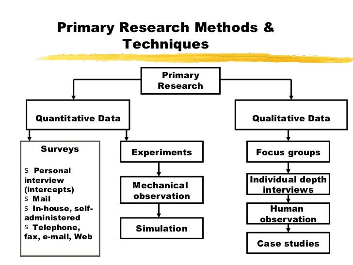 primary market research techniques Mit sloan's elaine chen outlines three qualitative approaches to problem research.