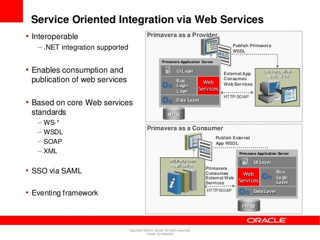 Using oracle web services