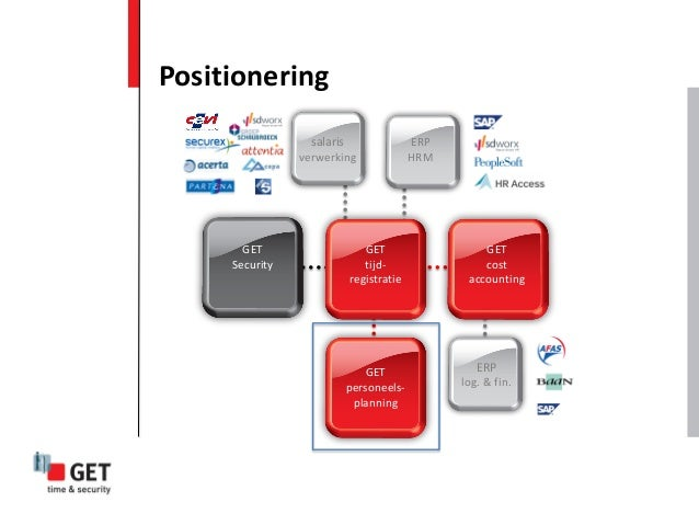 Positionering ERP log. & fin. GET cost accounting GET personeels- planning salaris verwerking ERP HRM GET Security GET tij...