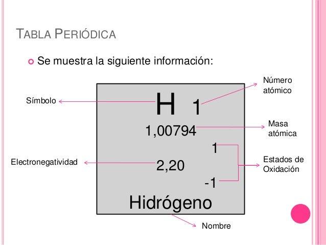 Tabla periodica nombre simbolo image collections periodic table tabla periodica nombre simbolo images periodic table and sample elementos de la tabla periodica con nombres urtaz Choice Image